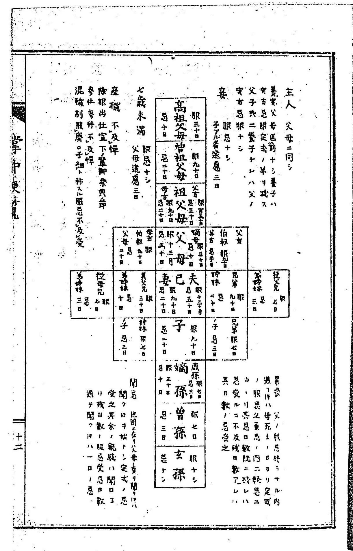 服忌令について(その2) - いなけん(山梨大稲田研究室)