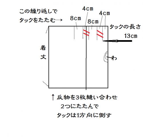 タックスカート 工程イメージ図