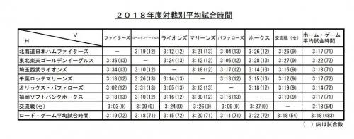 2018年 プロ野球 パリーグ 平均試合時間 対戦相手別