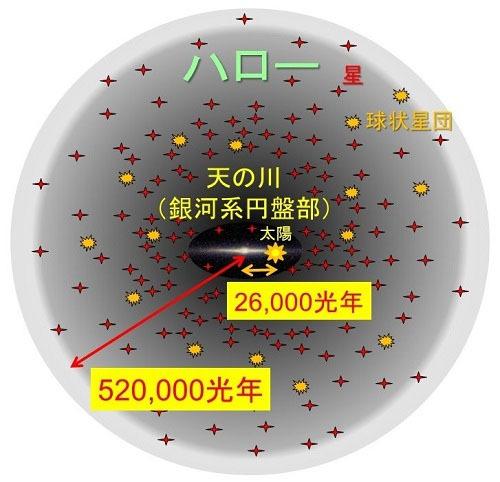 天の川銀河の大きさを詳細に算出