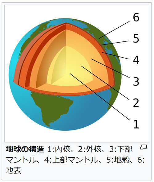 地球中心部、地球の自転より微妙に速く回転