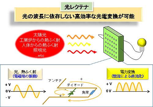 最新レクテナ 用高速応答ダイオード
