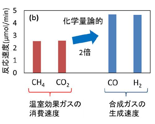 温室効果ガスを光照射で水素や化学原料 に変換