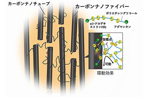 金属並みの熱伝導性を備えたゴム複合材料を開発