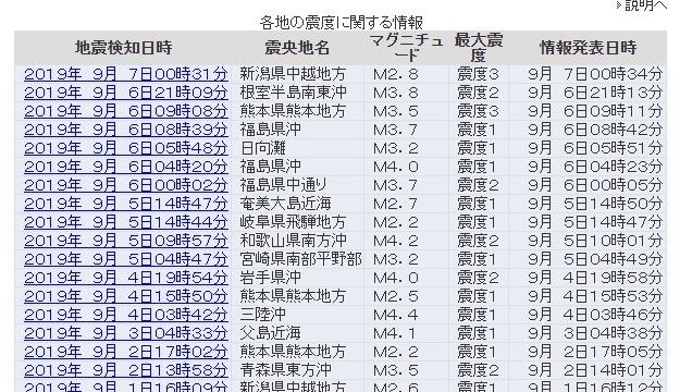 【気象庁】6日と7日は「熊本と新潟」で最大震度3の地震が発生