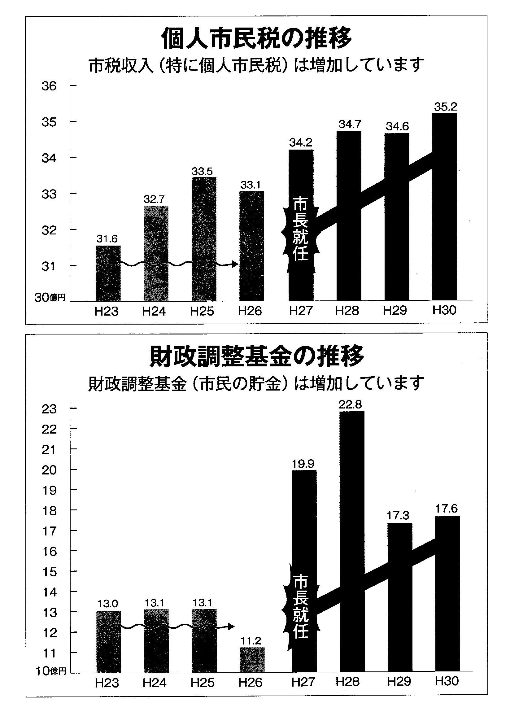 中川グラフ