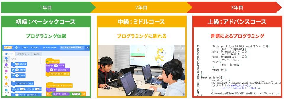こどもプログラミングコースの授業コース