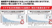 日本の成長