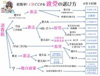 【7/21は参院挙】1分で分かる政党の選び方