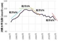 消費税とその後