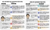 安倍政権ファクトチェック2