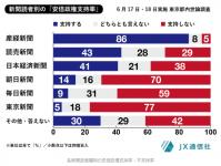 2017年6月17・18日新聞世論調査