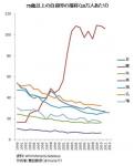 老人の自殺率