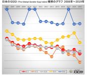 2019年「ジェンダー・ギャップ指数」日本が110位から121位へ(153カ国中)