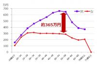 日本の正規・非正規の男女間賃金格差