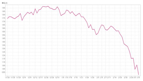 アメリカ長期金利推移2020