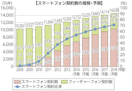 スマートフォン契約数の推移・予測(総務省|平成26年版 情報通信白書)