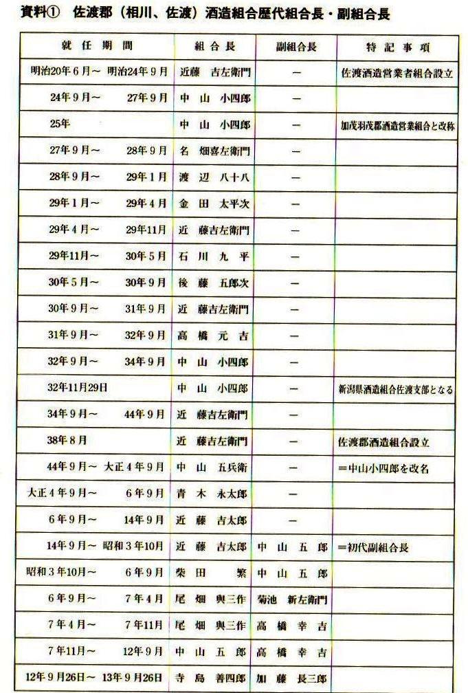 たか高橋元吉 『続佐渡酒誌』(平成14年)