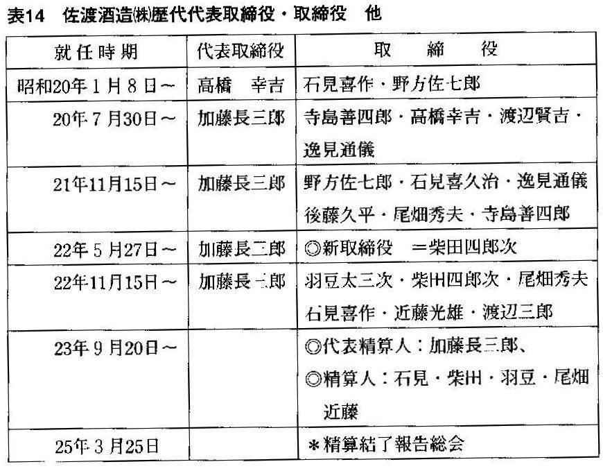 たか高橋幸吉 『続佐渡酒誌』(平成14年)