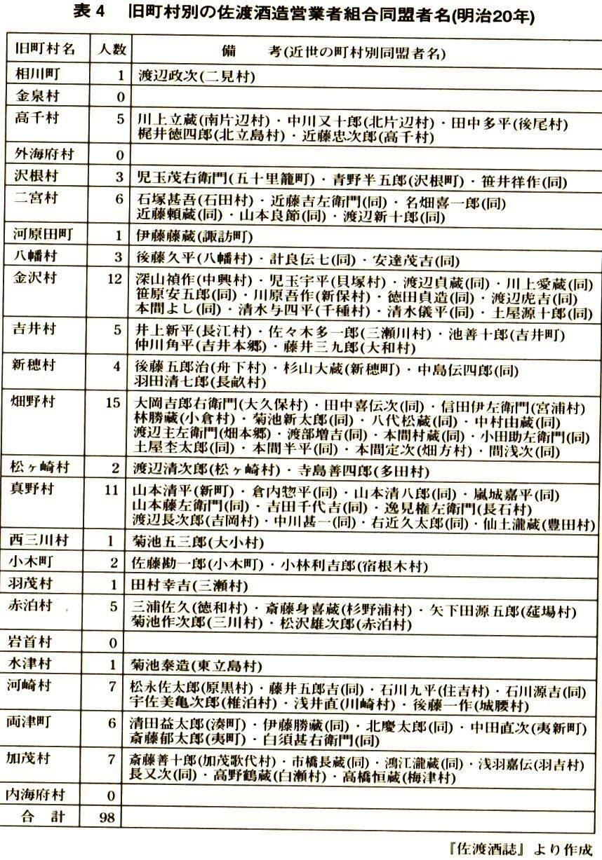 たか高橋恒蔵 『佐渡酒誌』(平成14年)