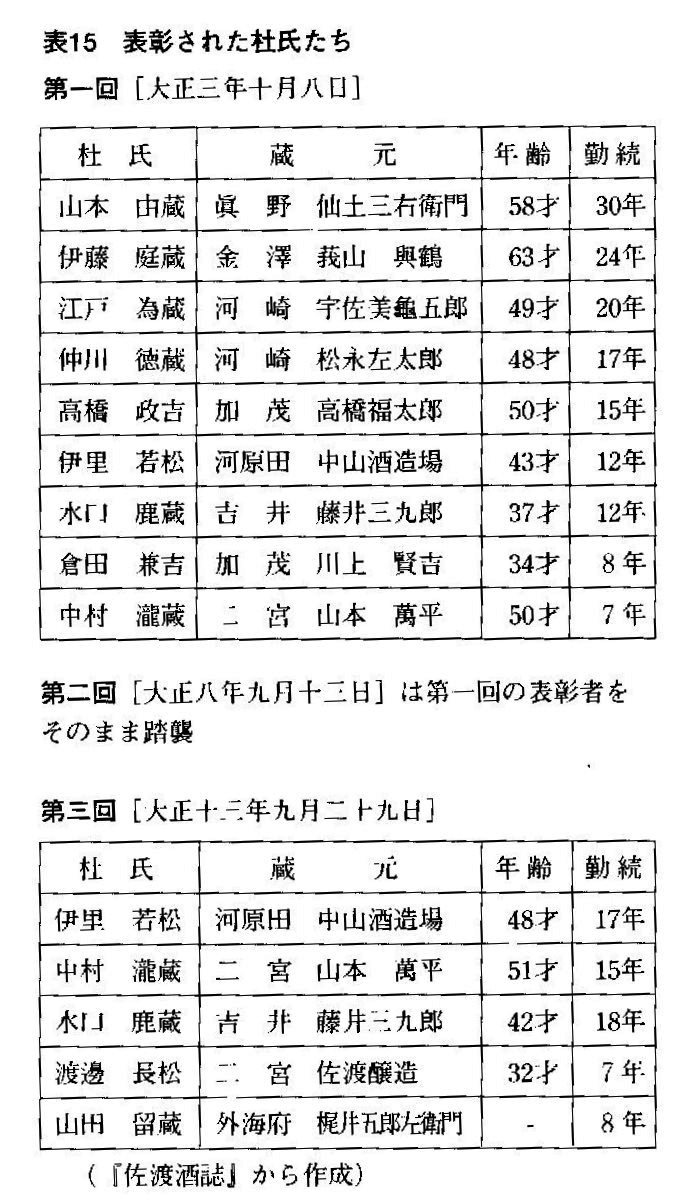 たか高橋政吉 『続佐渡酒誌』(平成14年)