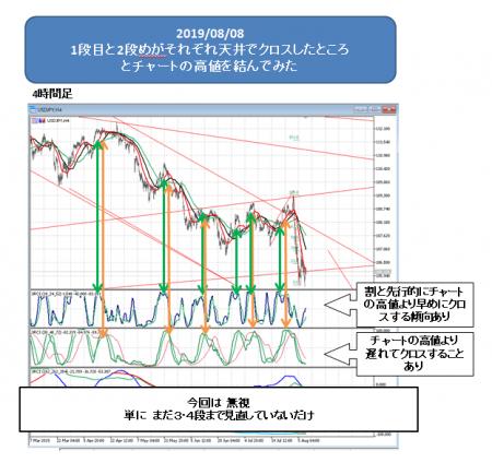 2019_ドル円_0808_2