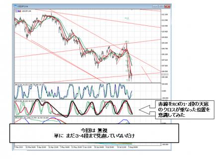 2019_ドル円_0808_4