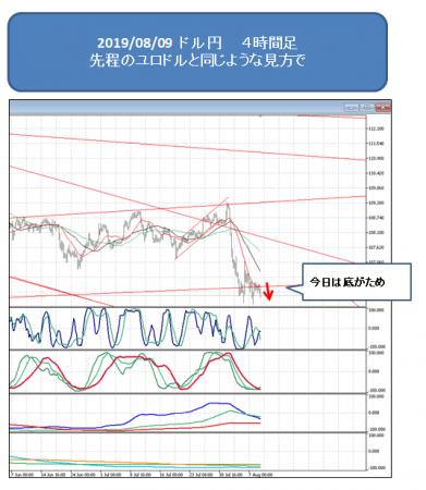 2019_0809_ドル円1
