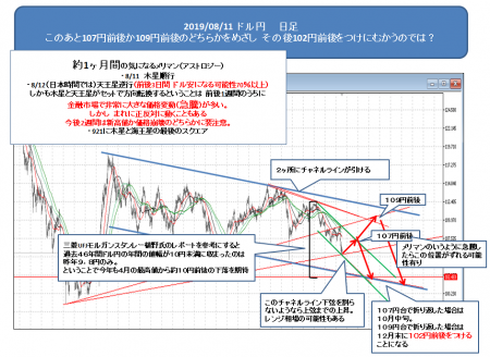 2019_0811_ドル円1