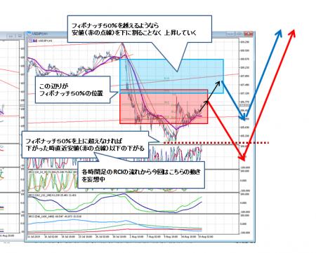 2019_0822_ドル円_4