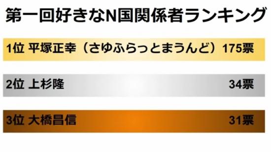 あなたの好きな「NHKから国民を守る党」ランキング・ベスト10