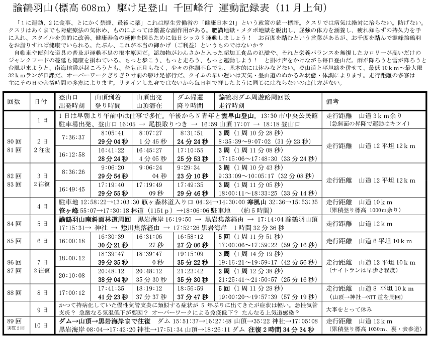 11月上旬の運動記録表