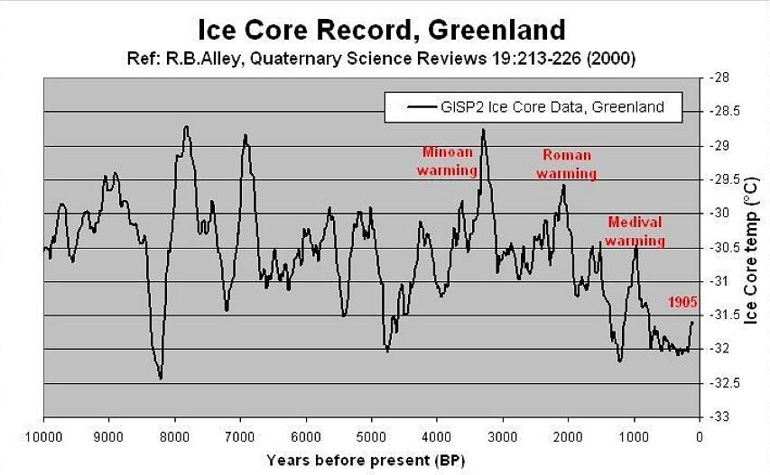 グリーンランドの氷床コアから推定した完新世の気温変動