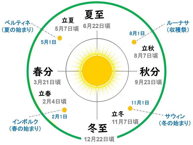 夏至から冬至のサイクル2