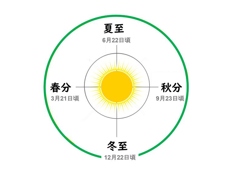 夏至から冬至のサイクル0-780