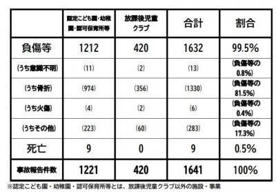 保育施設事故平成30年