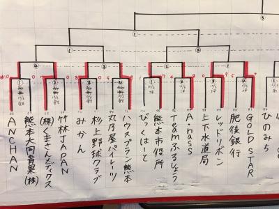 6日結果飽田、坪井川 縮小