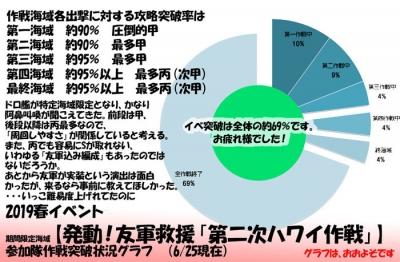 2019春イベグラフ