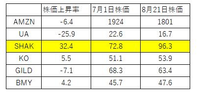 株価増益率