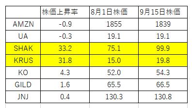株価上昇率_190915