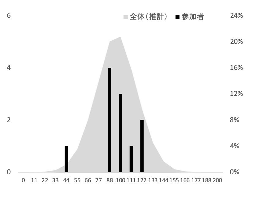 SFC環境情報学部2015年度小論文添削結果グラフ