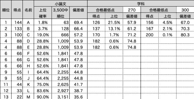 SFC環境情報学部2016年度小論文添削結果表
