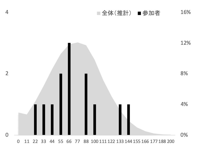 SFC環境情報学部2016年度小論文添削結果グラフ