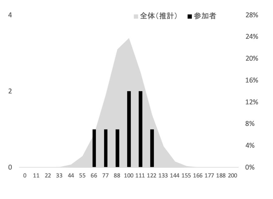 SFC環境情報学部2018年度小論文添削結果グラフ