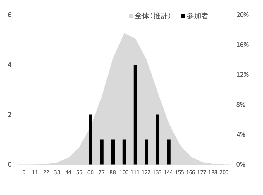 SFC環境情報学部2019年度小論文添削結果グラフ