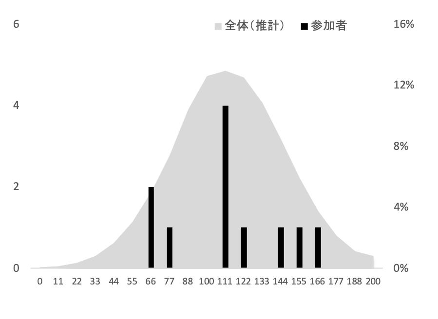 SFC環境情報学部2012年度小論文添削結果グラフ
