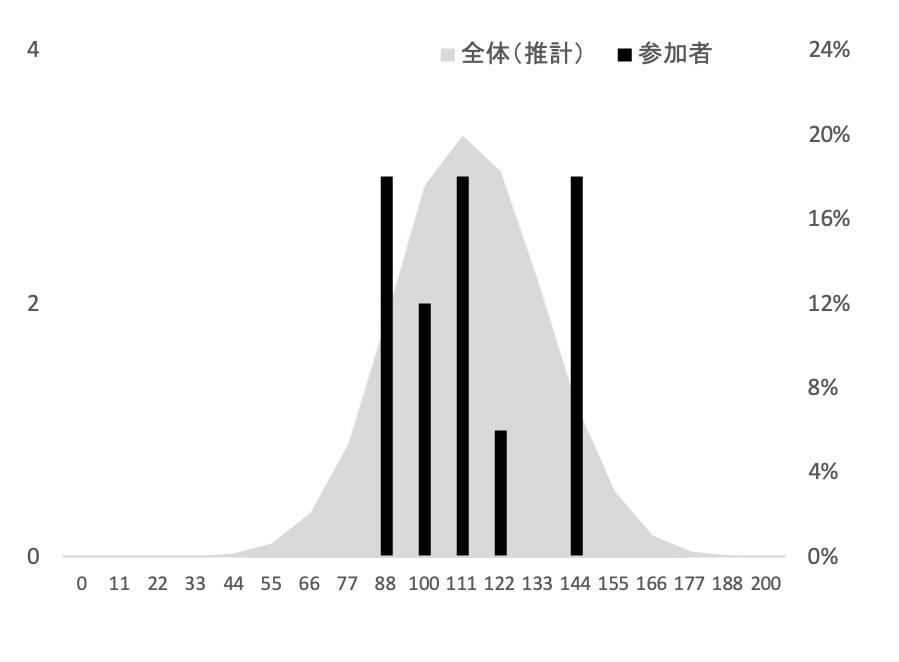 SFC総合政策学部2010年度小論文添削結果グラフ