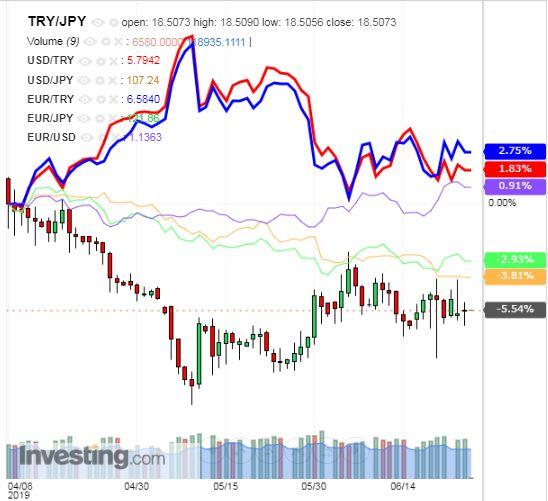 トルコリラ円 TRY/JPY(日足) 2019年6月26日
