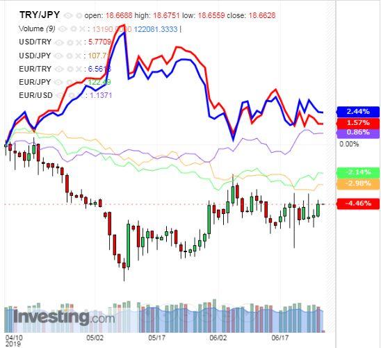 トルコリラ円 TRY/JPY(日足) 2019年6月27日