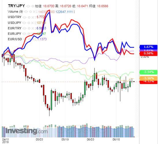 トルコリラ円 TRY/JPY(日足) 2019年6月28日